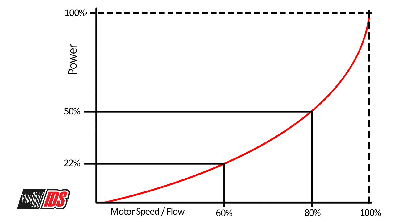 Cube Law by Inverter Drive Systems Ltd - ABB AVP - Inverters