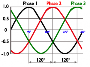 harmonics distortion Three phase picture