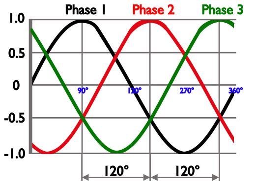 Harmonic Distortion - Inverter Drive Systems an ABB AVP