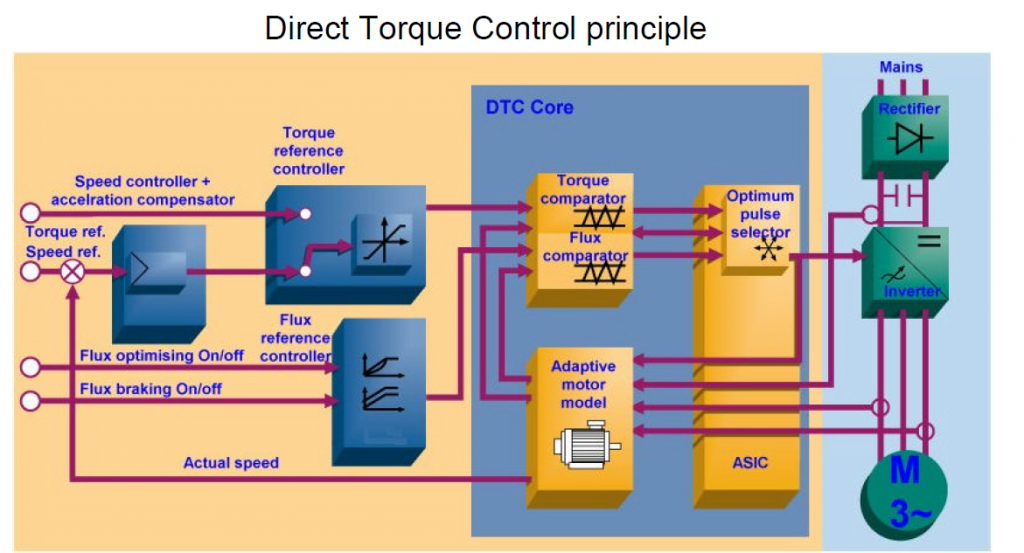 DTC - New generation motor control platform offers greater speed and torque control
