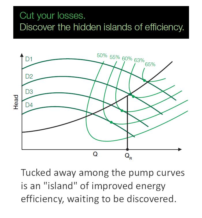Island of efficiency helps designers boost performance