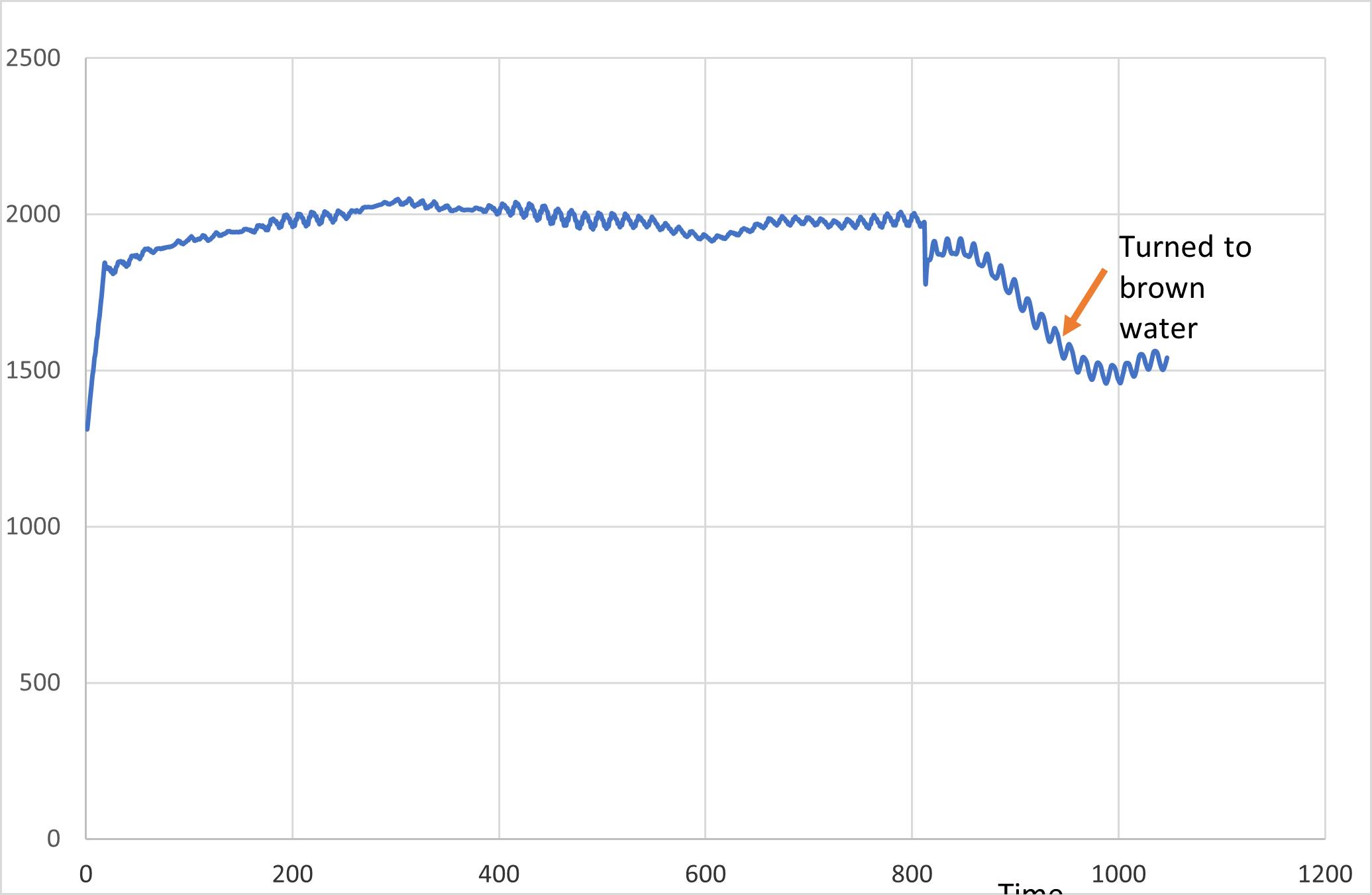 Sludge Pump Density Control