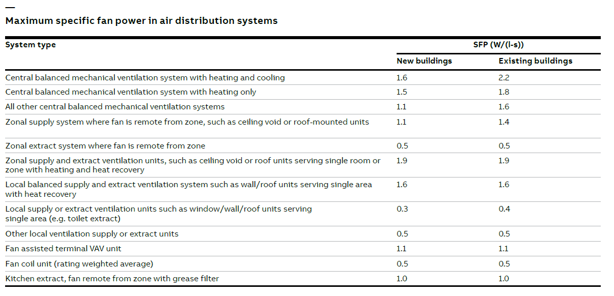 UK Energy and Carbon Reduction Schemes